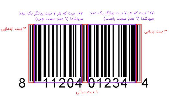 barcode detail